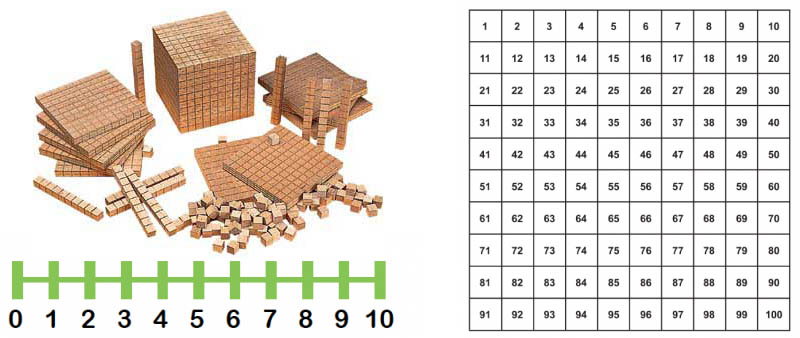 base 10 blocks, number line and number square